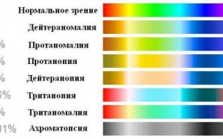 Ахроматопсия