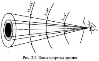 Зрение минус 1 5 что значит