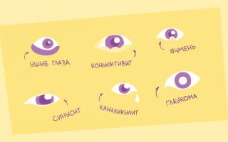 Причины давления на глаза изнутри и методы лечения патологии