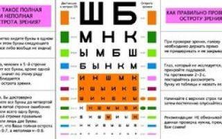 Особенности миопии и как видят люди со зрением минус 3