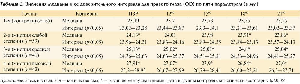 Миопия (близорукость) высокой степени – опасность заболевания, способы лечения - клиникa взгляд