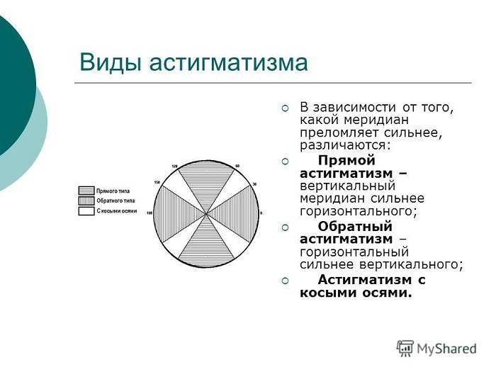 Сложный астигматизм обоих глаз: что это такое,симптомы и лечение