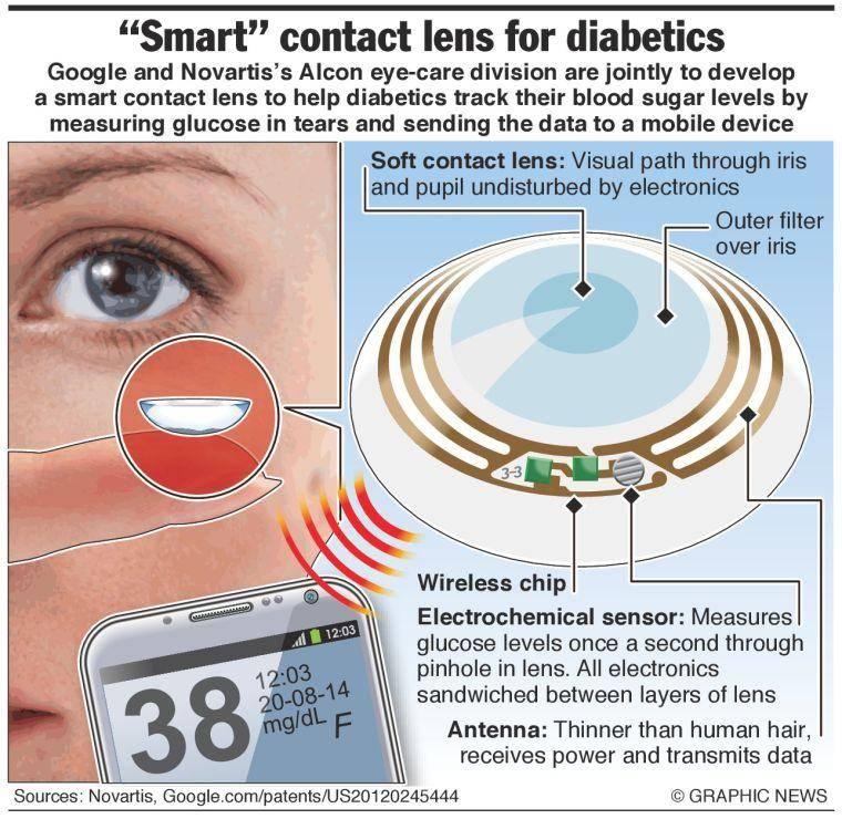 Французские инженеры создали умные контактные линзы со множеством функций