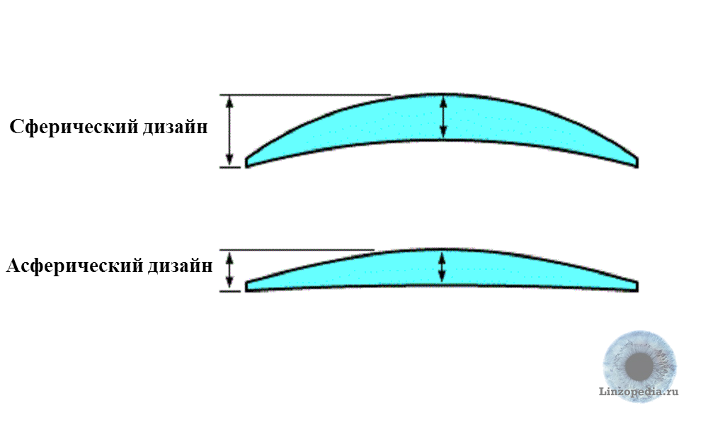 Асферические линзы - что это, особенности