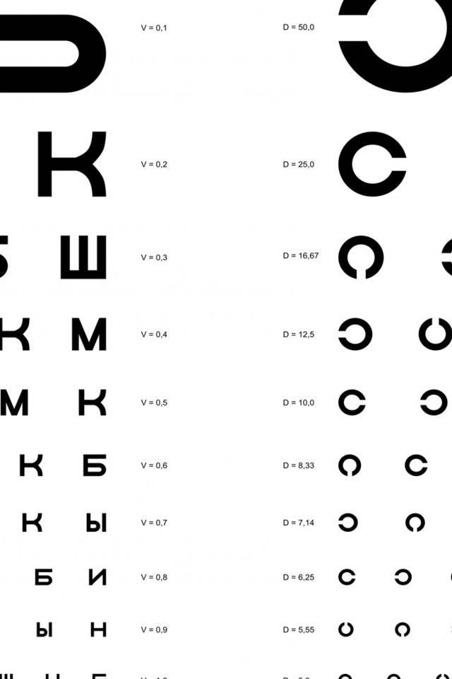 Как проводится проверка остроты зрения у окулиста по таблице сивцева