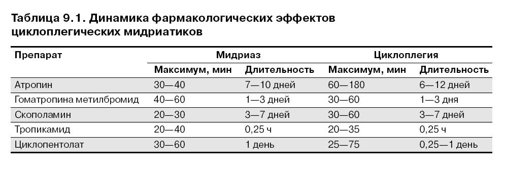 Капли для расширения зрачков: список и названия без рецептов, препараты временного действия, сколько действуют мидриатики в офтальмологии