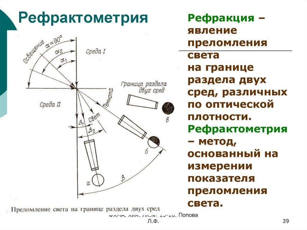 Рефрактометрия — что это такое?