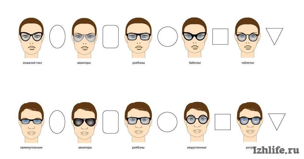 Как выбрать оправу для очков по форме, по типу лица, по цвету? модные оправы