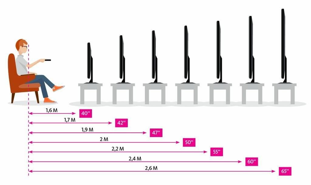 Расстояние от телевизора в зависимости от диагонали