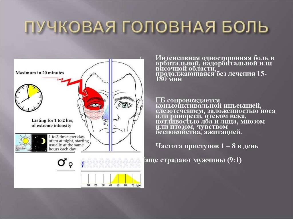 Возможные причины головной боли вокруг левого глаза | пугающие симптомы
