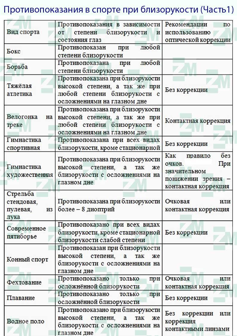 Миопия и спорт: физические нагрузки при миопии - krasgmu.net