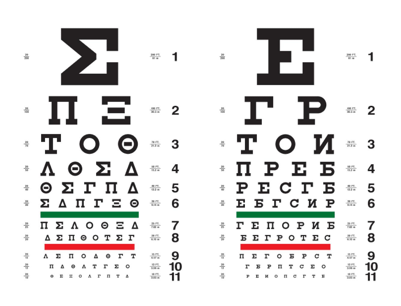 Таблица для проверки зрения: виды (сивцова, головина, орловой, снеллена), особенности, как проверяют остроту зрения водителям, измерить самостоятельно