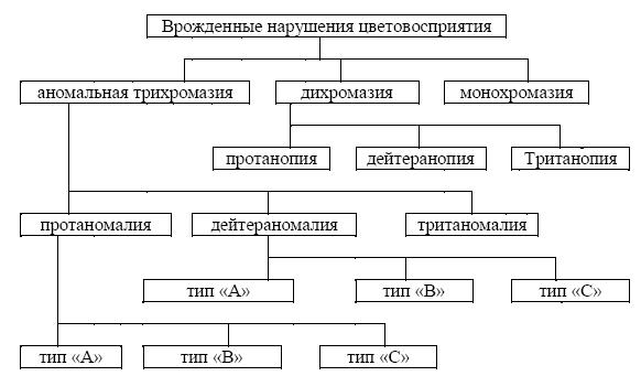 Аномальная_трихромазия_тип_с