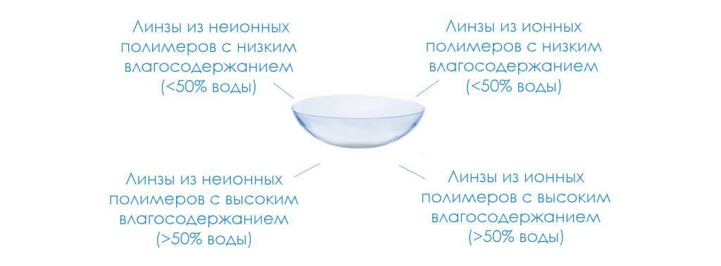 Кислородная проницаемость контактных линз рекомендации по использованию контактных линз исправление зрения