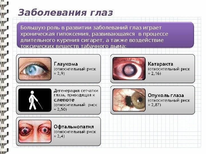 Изменения органа зрения при инфекционных заболеваниях