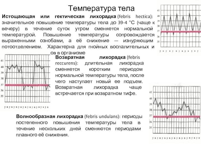 Ячмень и повышение температуры тела