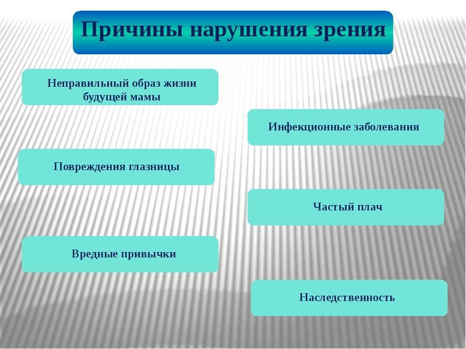 Дефекты зрения - список основных, причины, лечение