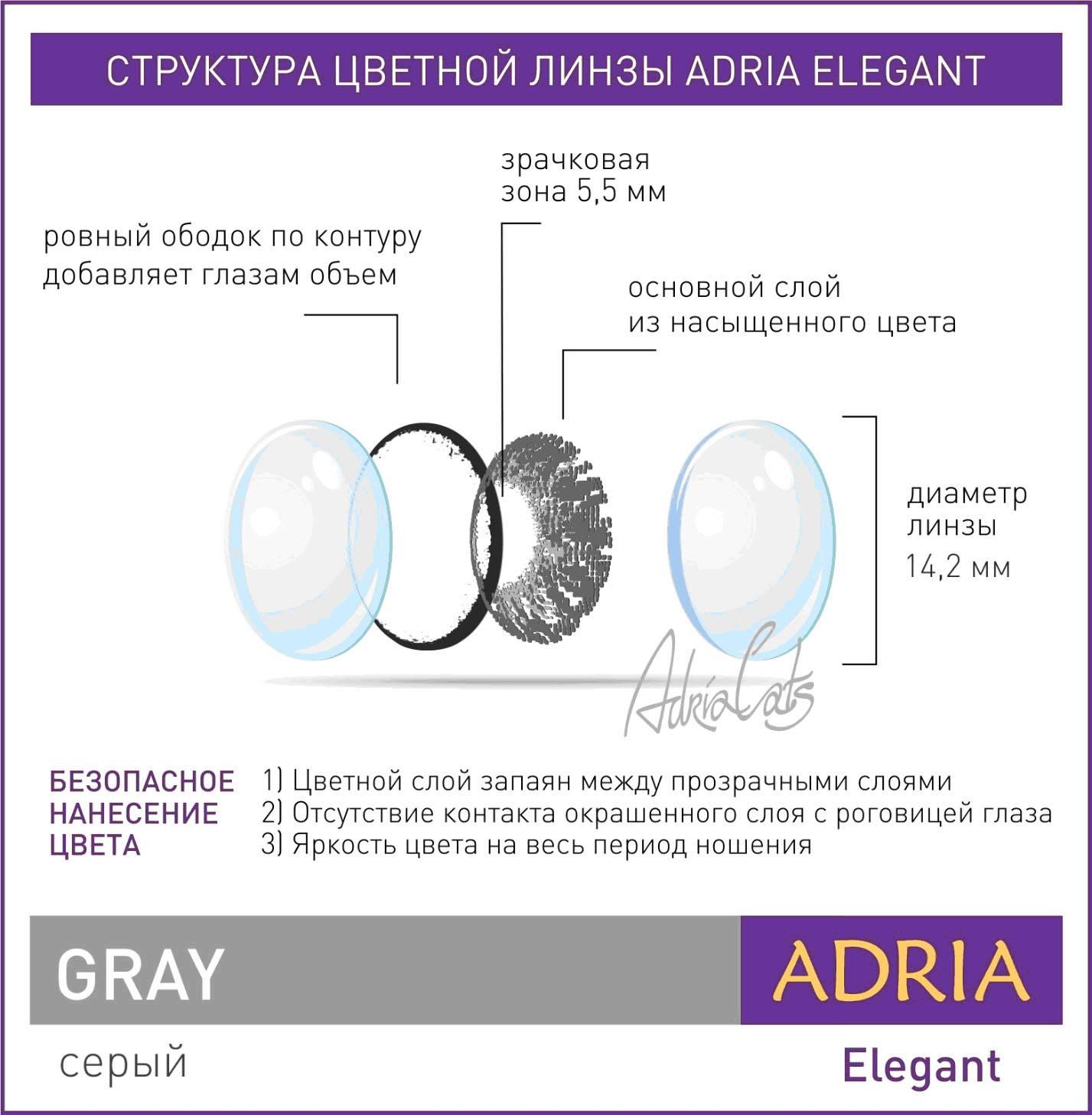 Почему важно знать диаметр контактных линз при их подборе?