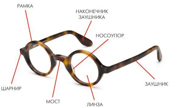 Из чего состоят очки строение детали и части очков - мед портал tvoiamedkarta.ru