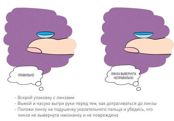 Контактные линзы для длительного ношения: которые можно не снимать месяц или год, дышащие пролонгированные