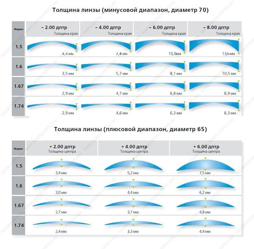 Как определить и выбрать размер контактных линз для глаз