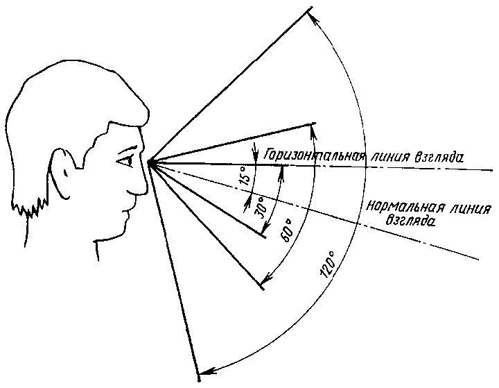 Угол зрения: как проводится исследование на его определение?