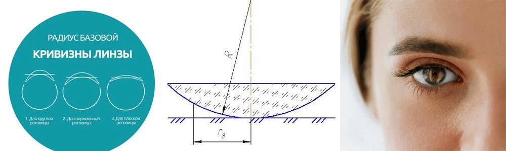 Таблица для подбора контактных линз, где, как подобрать по параметрам, можно по диоприям