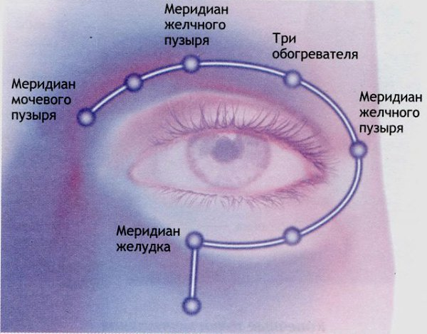 Тибетская гимнастика для глаз при глаукоме и катаракте