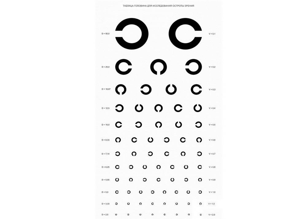 Таблица окулиста для проверки зрения – офтальмологический плакат с буквами
