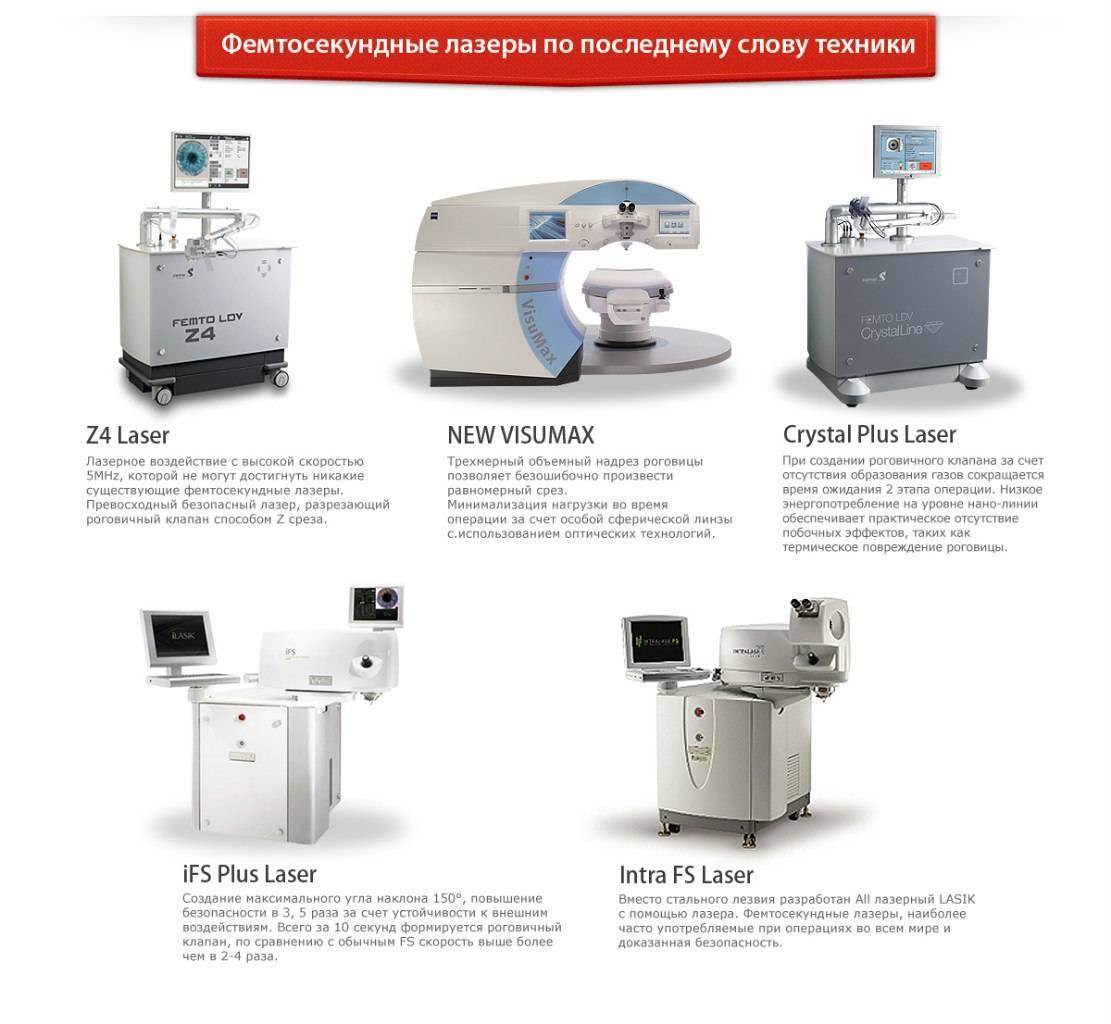 Эксимерные и фемтосекундные лазеры для рефракционной хирургии (лазерной коррекции зрения)