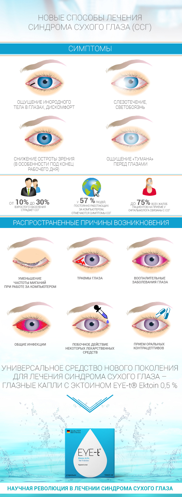 Синдром сухого глаза - симптомы, лечение, причины. капли от сухости в глазах