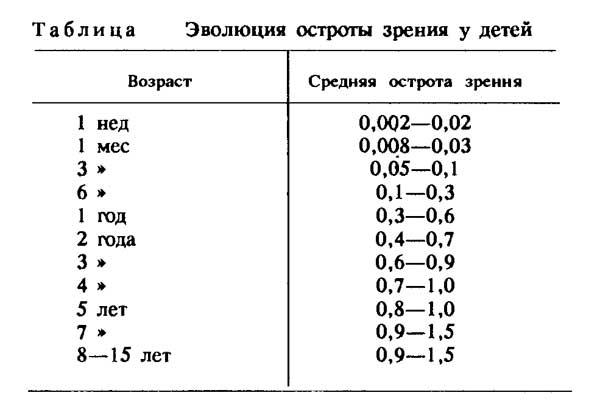 Дальнозоркость у детей: нормы зрения ребенка в 1,2, 3, 6, 7 лет, лечение, симптомы, причины, классификация, профилактика, до года