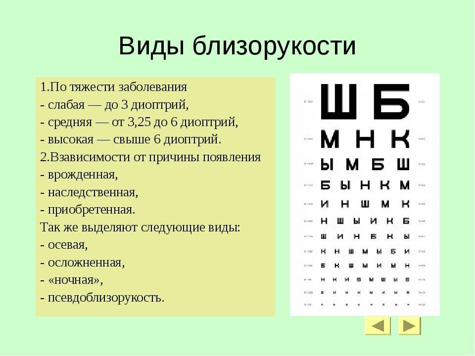 Диоптрии при близорукости - таблица