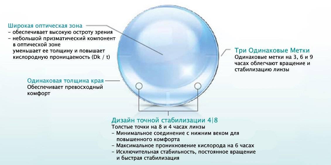 Астигматические линзы: что это такое, рейтинг лучших для глаз, можно ли при астигматизме носить обычную цветную контактную оптику