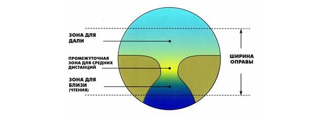 Что это такое - полимерные линзы для очков: современные технологии для глаз - полимерные линзы.