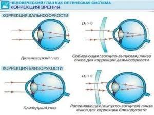 После родов упало зрение как восстановить
