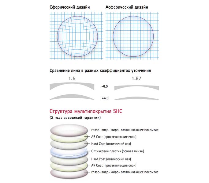 Какие лучше линзы сферические или асферические линзы? | ocularhelp