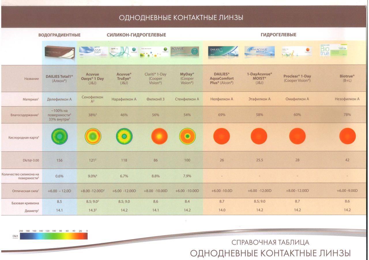 Что такое кислородопроницаемость и влагосодержание контактной линзы? что важнее? — контактные линзы минск. интернет-магазин. цветные контактные линзы купить