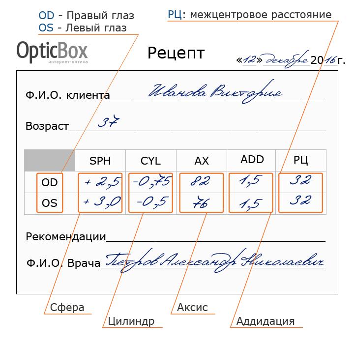 Список сокращений, используемых в офтальмологии - здоровое око