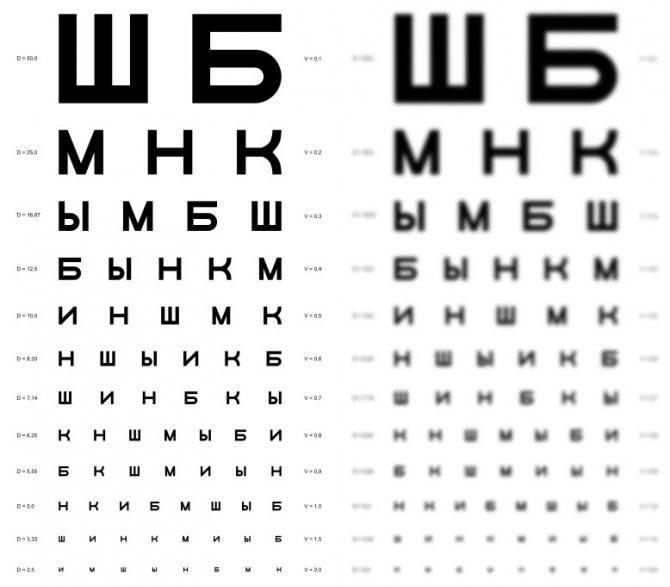 Мир глазами людей со зрением минус 5