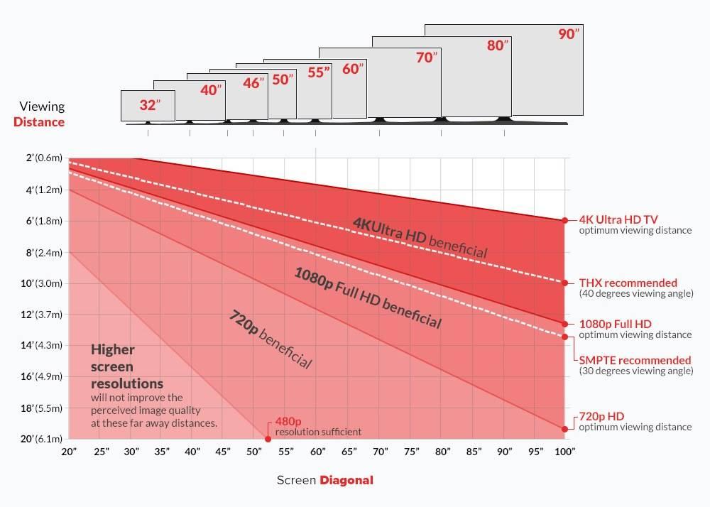 Как рассчитать оптимальное расстояние до телевизора в зависимости от диагонали oculistic.ru как рассчитать оптимальное расстояние до телевизора в зависимости от диагонали