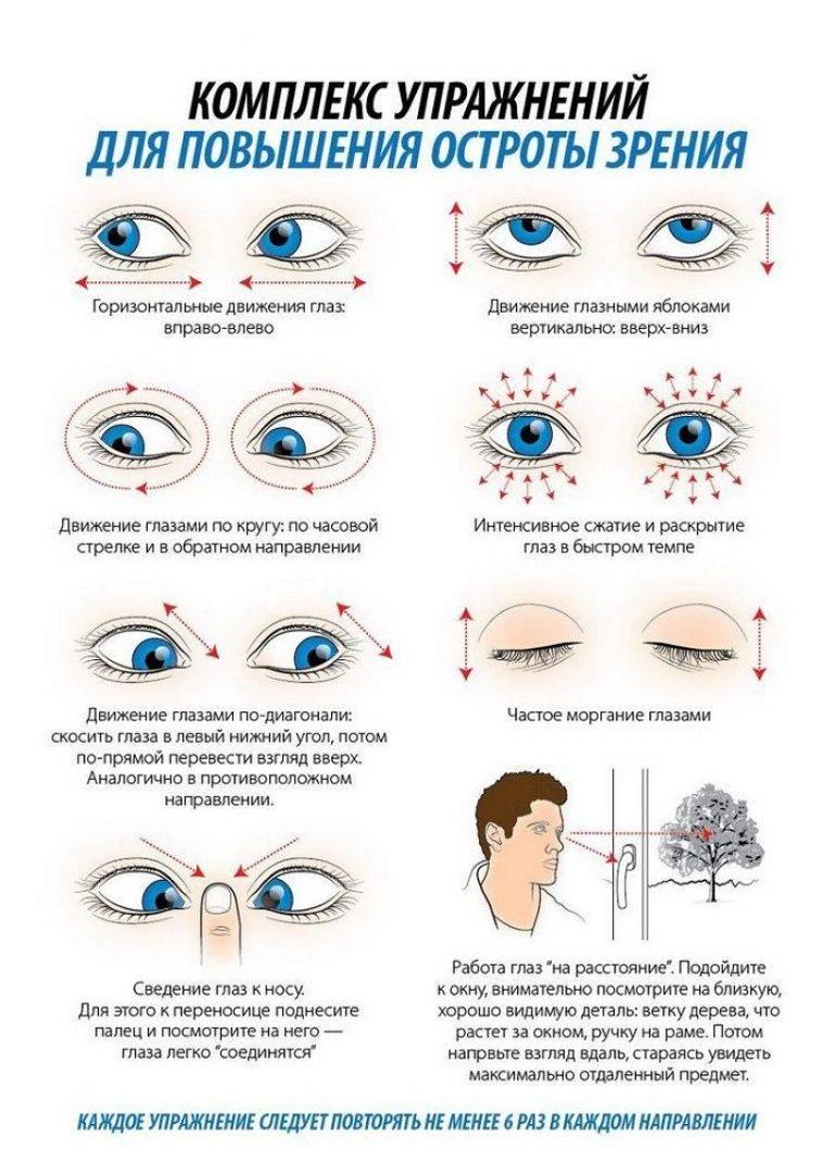 Лечение близорукости у детей - как восстановить зрение без операции, аппаратные и медикаментозные методы, профилактика и причины миопии