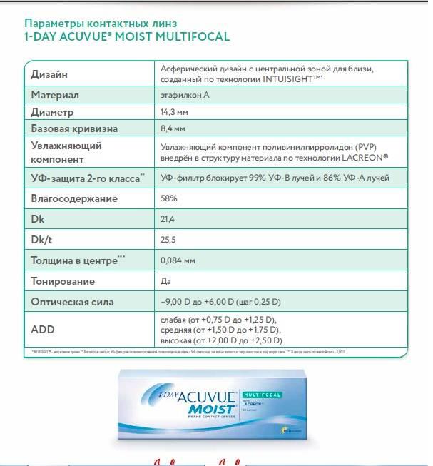 Мягкие контактные линзы и их сравнительный анализ