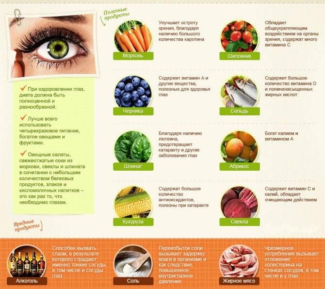Глазные капли для улучшения зрения при близорукости