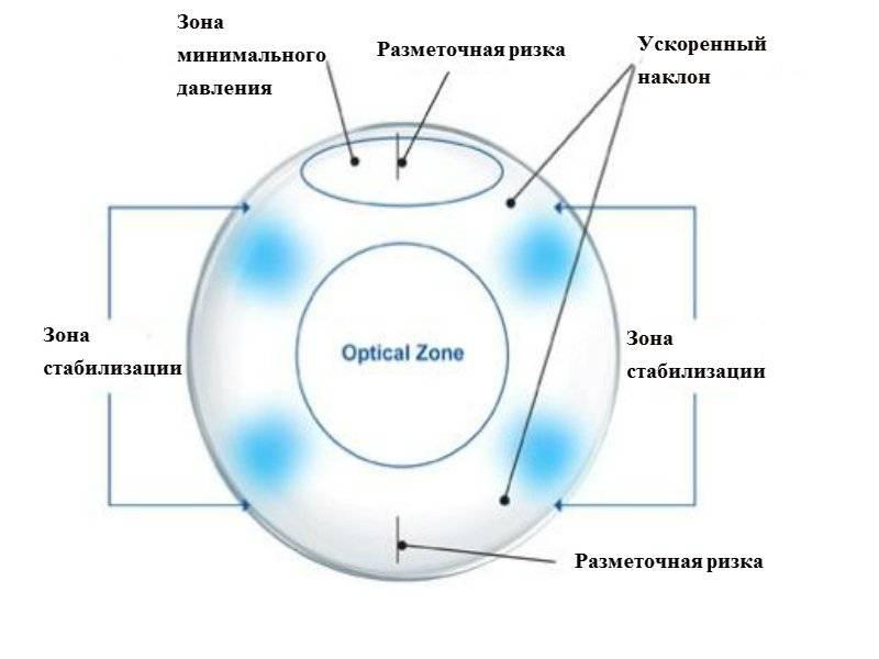 """Подбор линз при астигматизме - """"здоровое око"""""""