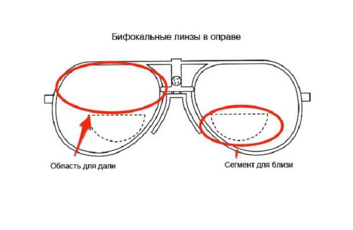 Все о контактных линзах: контактная коррекция зрения, показания и противопоказания. - сага-оптика