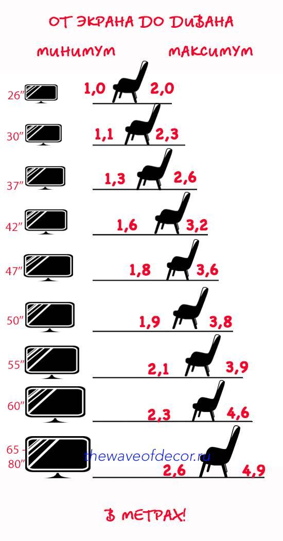 Как посчитать расстояние дотелевизора в зависимости от диагонали и где лучше место для установки