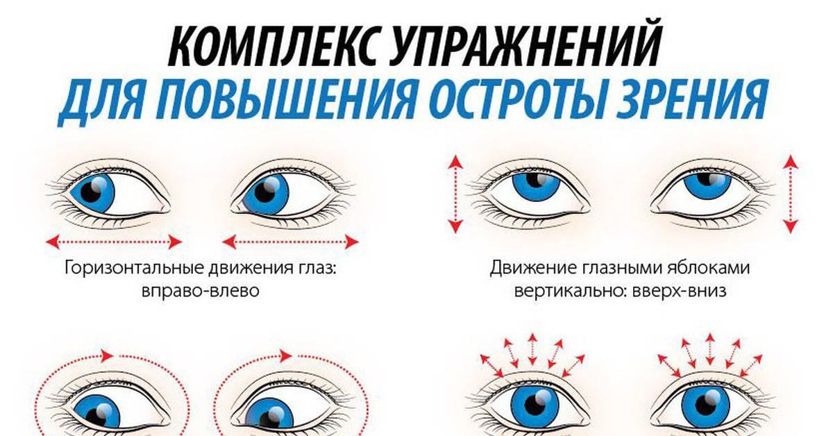 Астигматизм: упражнения для глаз, различные методы гимнастики