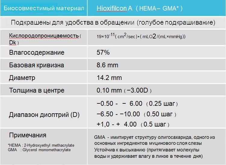 Параметры контактных линз - все характеристики
