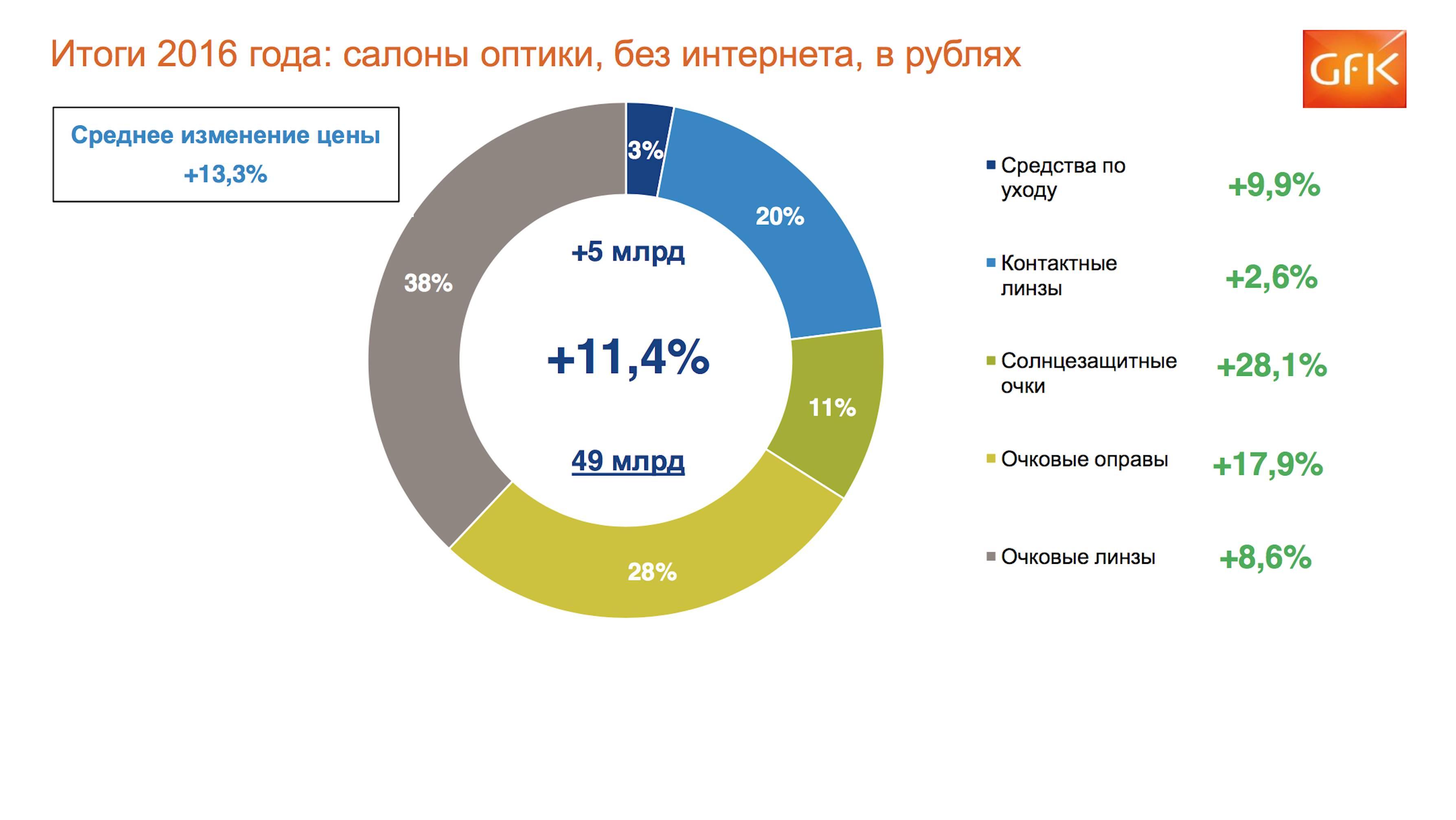 Международный рынок контактной коррекции зрения в 2011 году